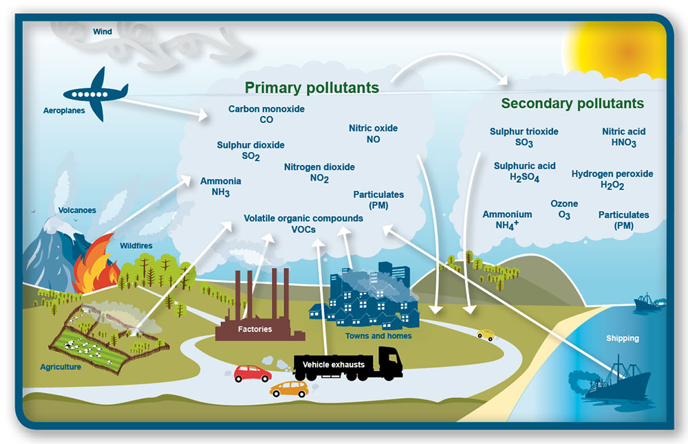 causes effects and prevention of air pollution Pollution contains harmful gases like the waste from animals and fossil fuels the sun's rays penetrate the earth's atmosphere and the earth reflects back heat energy some of this energy gets stuck in our earth and makes the earth warm.