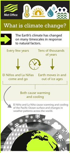 Met office - What is climate change? infographic